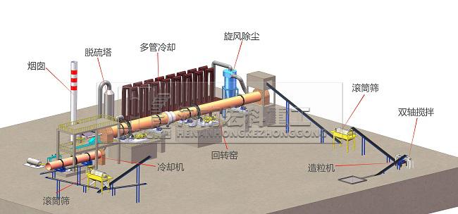 粘土陶粒生产线工艺流程