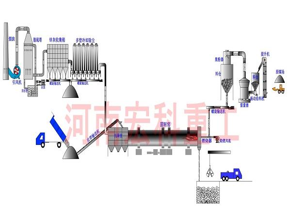 城市污泥烧陶粒机器工艺流程