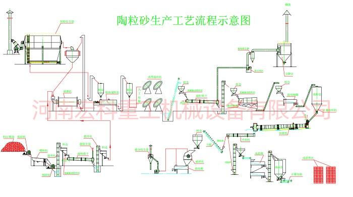 陶粒制作设备的工艺流程